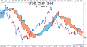 The Definitive Guide To Trading Trends With Ichimoku Cloud