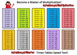 multiplication table multiplication table 1 100 chart worksheet times table printable worksheet fun worksheet
