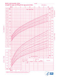 <b>Girls</b> Growth Chart