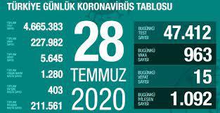 28 Temmuz Salı koronavirüs tablosu Türkiye! Koronavirüsten dolayı kaç kişi  öldü Koronavirüs vaka, iyileşen, entübe sayısı ve son durum ne? - Haberler