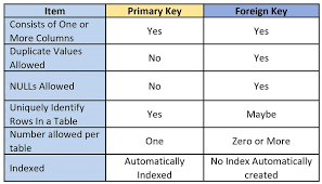 Best Key Blank Chart Foreign And Primary Key Differences Visually Explained
