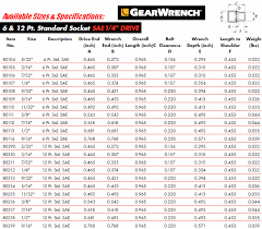 Metric Sockets To Standard Conversion Chart Sae Wrench Size Century21racing Info
