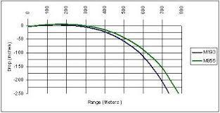 223 55gr Bullet Drop Chart Remington Grain Ballistics Online Charts Collection