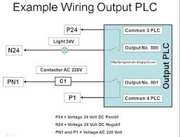 training wiring diagram output plc 24 Volt Starting System Diagram (dc) 24 volt, and source of voltage for contactor to applies source of voltage alternating current (ac) 220 volt example of wiring diagram outputb plc