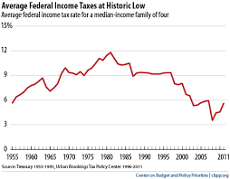 Federal Payroll Chart Top Ten Federal Tax Charts Center On Budget And Policy