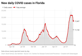 COVID-19 in Florida: New cases and ...