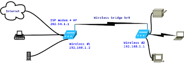 connect two wireless router wirelessly bridge open source fig 02 access point as a wireless bridge