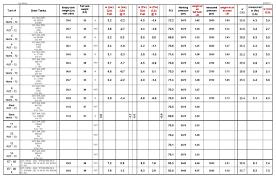Tank Buoyancy Numbers Scubaboard
