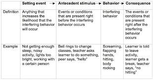 Abc Behaviour Chart Example This Is Example Of Abc With Adding Setting Event The