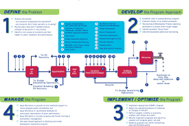 Biological Wastewater Treatment Products Services Approach