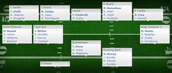 Football Team Depth Charts 69 Actual Nfl Fantasy Football Team Depth Chart