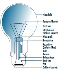 type of lighting. Figure 46.1 Construction Of A GLS Lamp Type Lighting