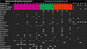 Soprano Saxophone Mouthpiece Comparison Chart 63 Unbiased Soprano Sax Mouthpiece Facing Chart