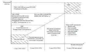 Менеджмент качества Взаимоотношения общего менеджмента и менеджмента качества Примечание Принятые сокращения на англ языке mbq management by quality Менеджмент на