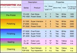 Car Polish Comparison Chart 2019