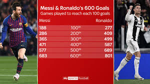 Lionel Messis 600 Barcelona Goals The Stats You Need To