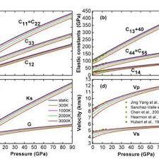 weidong sun phd center of deepsea research figure 4 a b the elastic constants c the