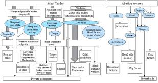 Beef Identification Chart Mapping Of Beef Sheep And Goat Food Systems In Nairobi A