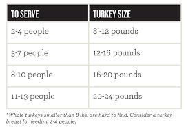 Turkey Feeding Chart Whole Turkey How To Prep Honeysuckle White Turkey