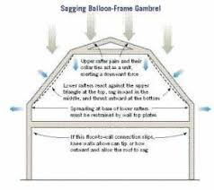 The 25 Best Gambrel Roof Ideas On Pinterest  Gambrel Barn Shed Gambrel Roof Plans