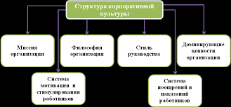 Совершенствование механизма управления корпоративной культуры на  Структура корпоративной культуры