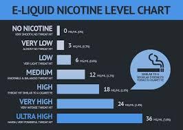 Vape Juice Nicotine Chart Casey Jones Mainline Reserve E Liquid Vape Vape Smoke