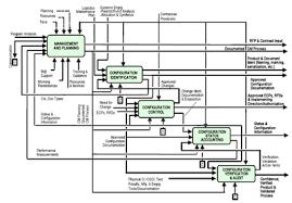 Project Change Control Process Flow Chart Configuration Management Wikipedia