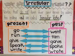 Verb Tense Anchor Chart Irregular Verbs Lessons Tes Teach