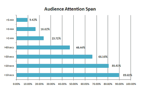 Attention Span Cracking The Code Of Internet Marketing
