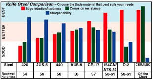 Alloy Steel Hardness Chart Steels In Terms Of Hardness