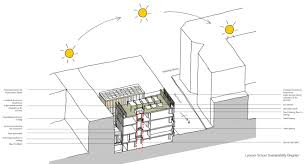 principles of architecture sustainable architecture principles environment energy efficiency
