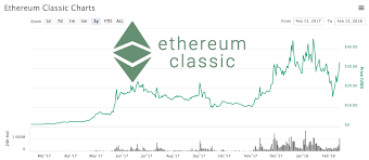 Ethereum Classic Value Chart Cryptocurrency Fees Comparison Are Ethereum And Ethereum