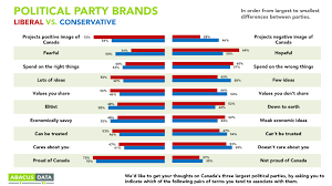 Conservative Vs Liberal Chart Abacus Data Parties As Brands How Canadians See The