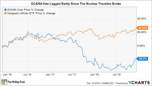 Is Scana Corporation A Buy The Motley Fool