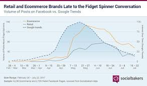 Fidget Spinner Chart Fidget Spinners On Facebook Why Timeliness Matters Social