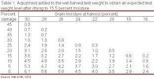 Grain Weight Conversion Chart Corn Grain Test Weight Purdue University