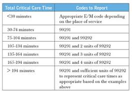 Critical Care Time Chart Critical Care Chart Related Keywords Suggestions