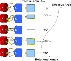 alternating current animation. figure 2: effective area of the wire loop at different rotational angles alternating current animation