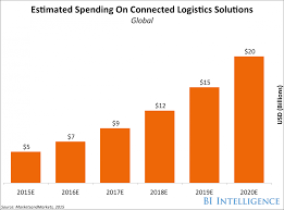 how iot logistics will revolutionize supply chain management  iot logistics spending