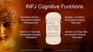 infj personality infj personality type perspectives harmony