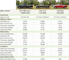 Update 1: 2010 HD Fuel Economy Test - PickupTrucks.com Special Reports