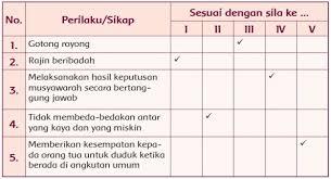 Soal evaluasi tema 3 kelas 4 dan kunci jawaban. Lengkap Kunci Jawaban Buku Tema 1 Kelas 5 Halaman 24 25 26 Ruanganbaca