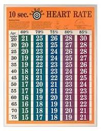 Heart Rate Zone Chart 10 Second Target Heart Rate Chart