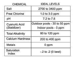 Pool Chemicals Chart Avcreativa Com