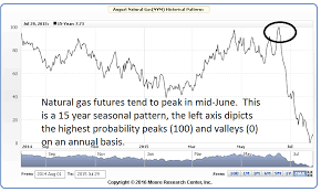 Natural Gas Futures Chart The Decarley Perspective Is Ng Running Out Of Gas How