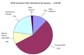 Nitrogen Oxides Main Emission Sources Canada Ca