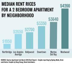Average Rent For A 2 Bedroom Apartment Impressive Inspiration Ideas