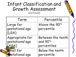 Small For Gestational Age Chart Assessment Of Gestational Age Ppt Video Online Download