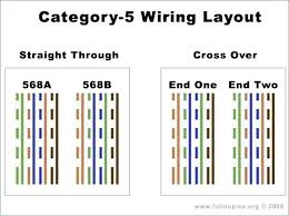 B Cat 5 Cable Wiring Diagram Wiring Schematic Diagram
