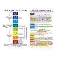 10 Best Ph Chart Images Alkaline Foods Alkaline Diet
